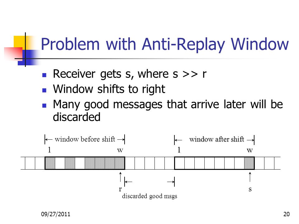 09/27/201120 Problem with Anti-Replay Window Receiver gets s, where s >> r Window shifts to right Many good messages that arrive later will be discard