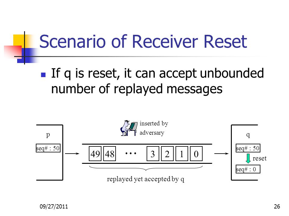 09/27/201126 Scenario of Receiver Reset If q is reset, it can accept unbounded number of replayed messages 49483210 pq inserted by adversary seq# : 50