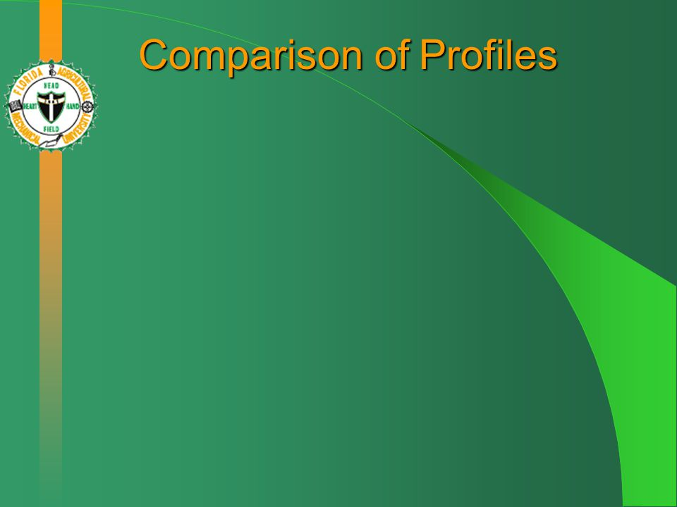 Comparison of Profiles