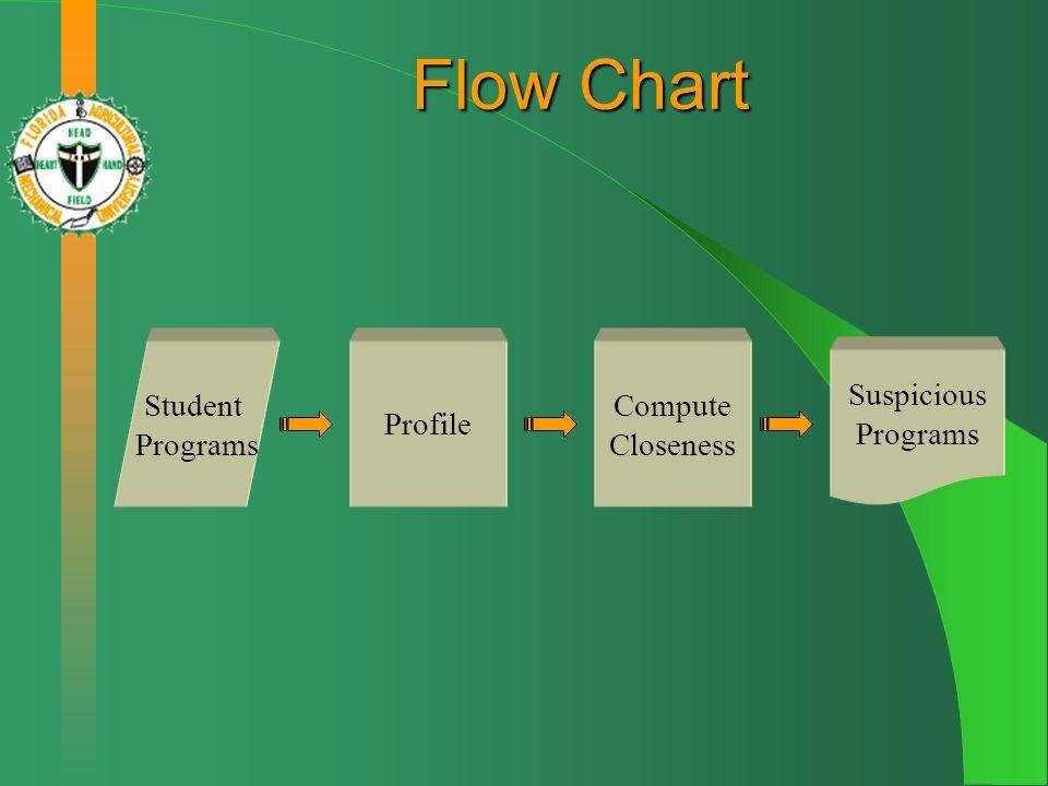 Flow Chart Student Programs Profile Compute Closeness Suspicious Programs