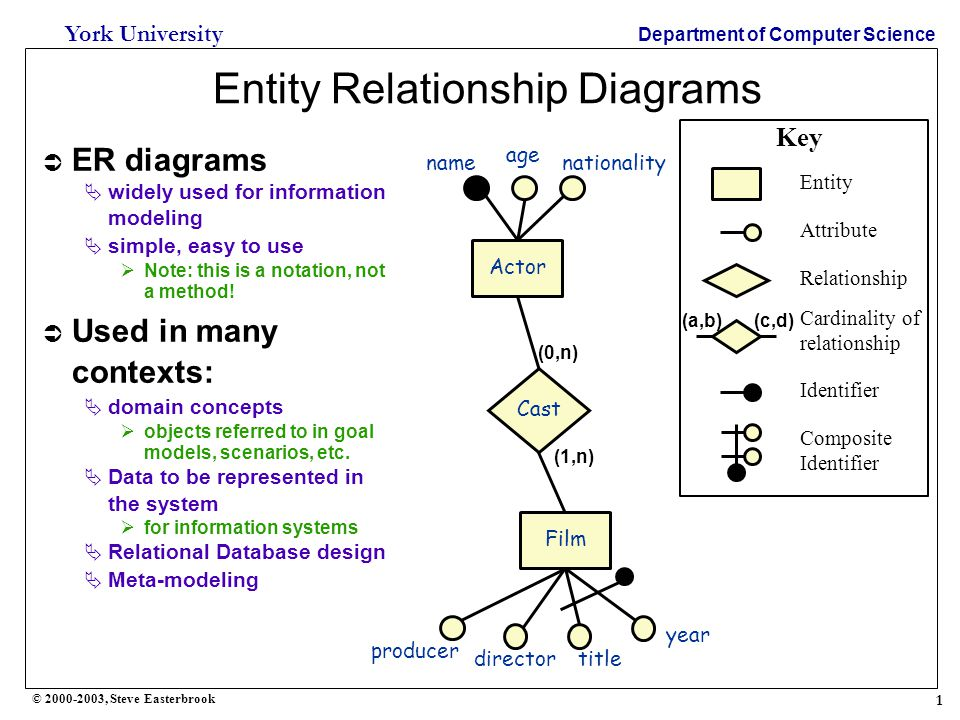 1 York University Department of Computer Science © 2000-2003, Steve Easterbrook Entity Relationship Diagrams Actor Entity Attribute Relationship Key Cast Film  ER diagrams  widely used for information modeling  simple, easy to use  Note: this is a notation, not a method.