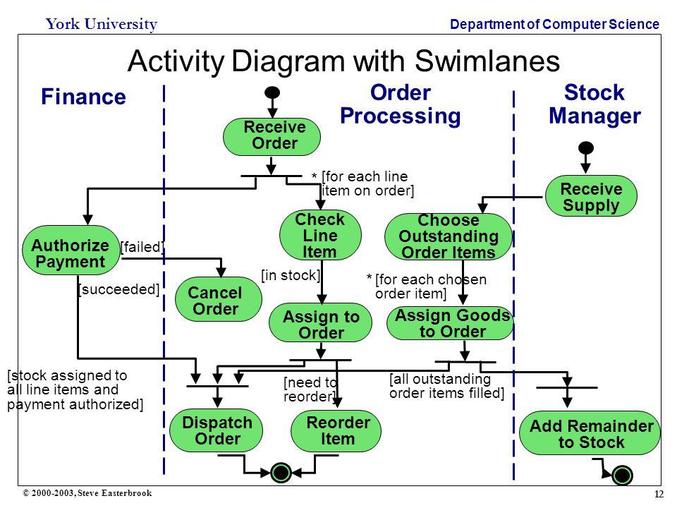 12 York University Department of Computer Science © 2000-2003, Steve Easterbrook Activity Diagram with Swimlanes Receive Order Reorder Item Dispatch Order Check Line Item Assign to Order [for each line item on order] * [in stock] [need to reorder] [stock assigned to all line items and payment authorized] Authorize Payment Cancel Order [succeeded] [failed] Receive Supply Choose Outstanding Order Items Assign Goods to Order [for each chosen order item] * [all outstanding order items filled] Add Remainder to Stock Order Processing Finance Stock Manager