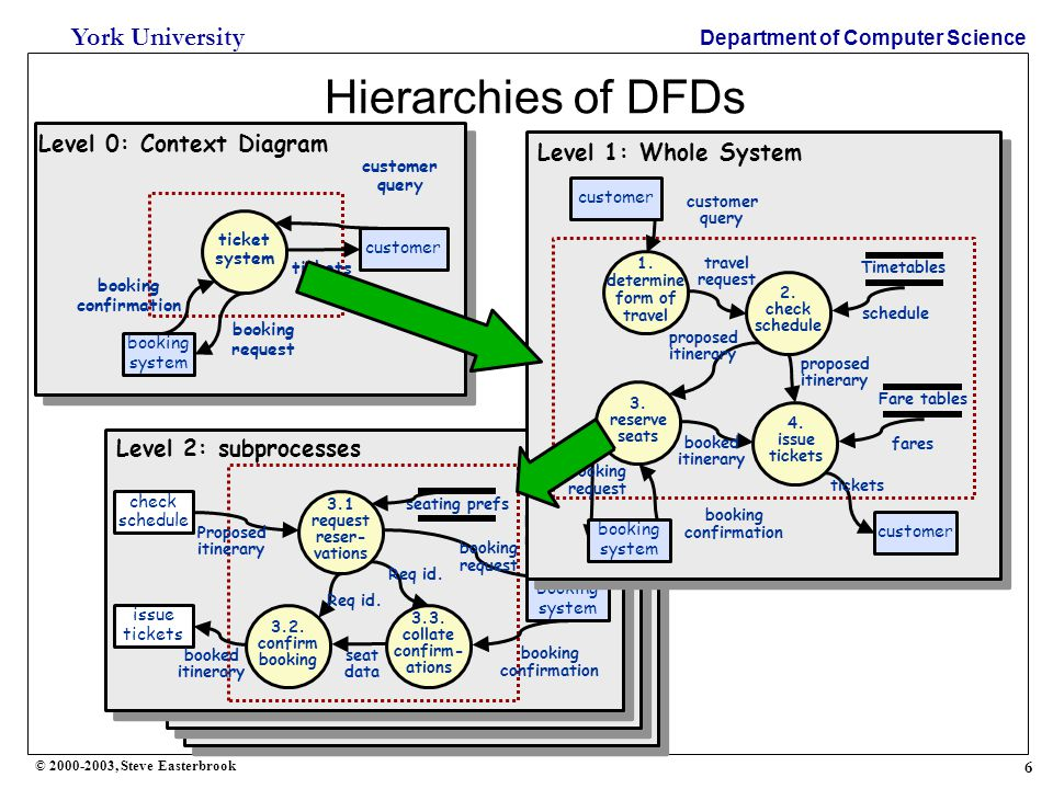 7 York University Department of Computer Science © 2000-2003, Steve Easterbrook Structured Analysis  Definition  Structured Analysis is a data-oriented approach to conceptual modeling  Common feature is the centrality of the dataflow diagram  Mainly used for information systems  variants have been adapted for real-time systems  Modeling process:  Model of current physical system only useful as basis for the logical model  Distinction between indicative and optative models is very important:  Must understand which requirements are needed to continue current functionality, and which are new with the updated system 2.