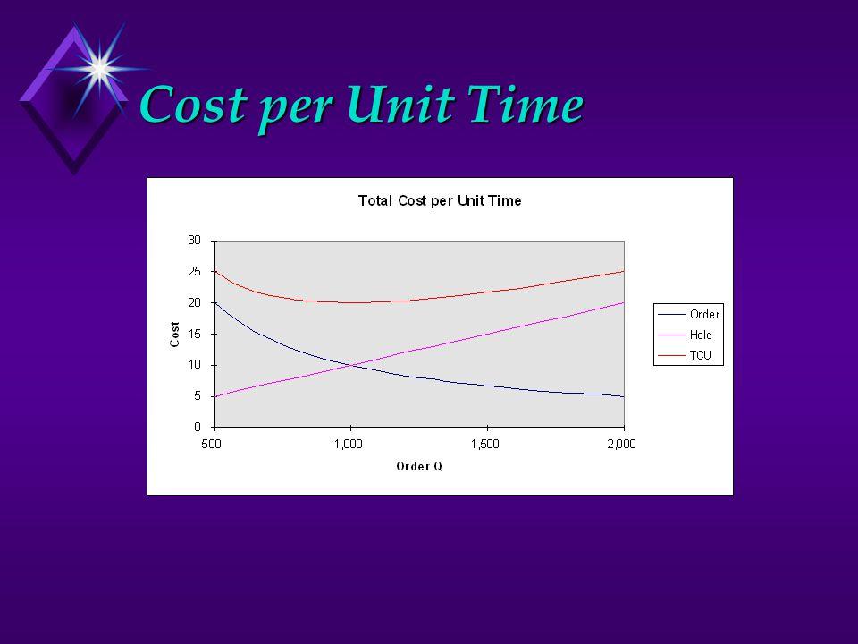 Cost per Unit Time