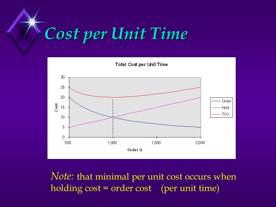 Note: that minimal per unit cost occurs when holding cost = order cost (per unit time)