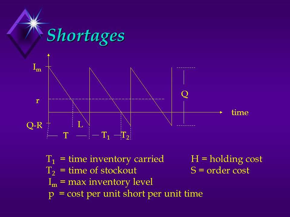 Shortages ImIm r time L T T1T1 T2T2 Q Q-R T 1 = time inventory carriedH = holding cost T 2 = time of stockoutS = order cost I m = max inventory level p = cost per unit short per unit time