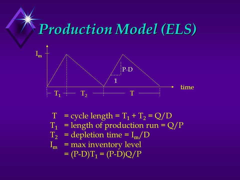 Production Model (ELS) ImIm time T1T1 1 P-D T2T2 T T= cycle length = T 1 + T 2 = Q/D T 1 = length of production run = Q/P T 2 = depletion time = I m /D I m = max inventory level = (P-D)T 1 = (P-D)Q/P