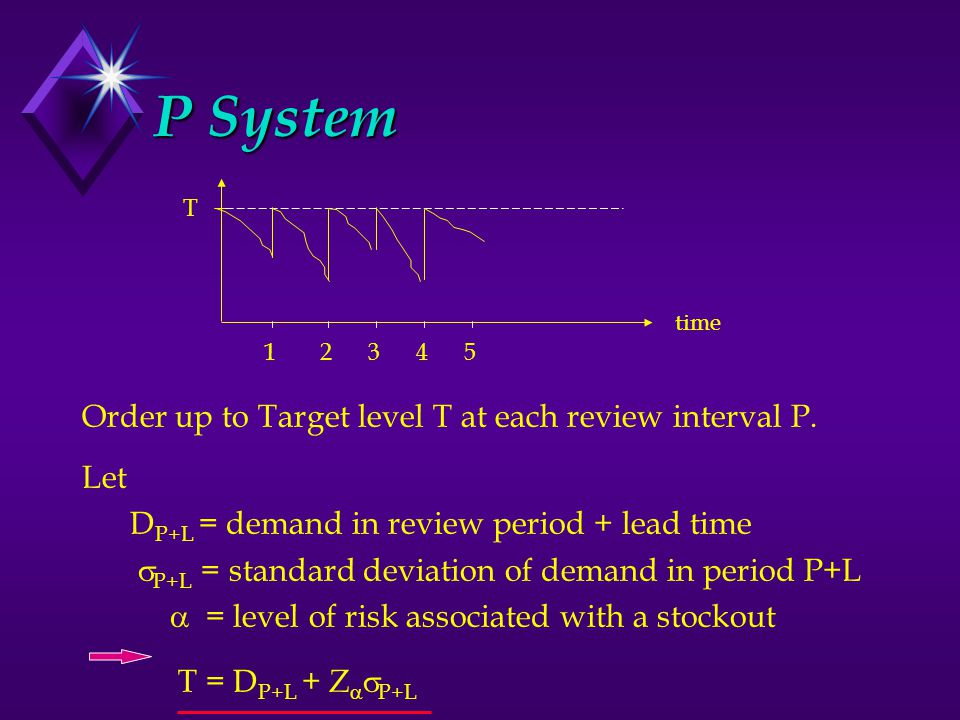 P System Order up to Target level T at each review interval P.