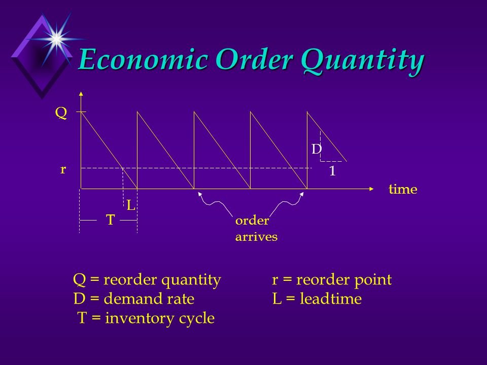 Economic Order Quantity Q r time L T 1 D order arrives Q = reorder quantity r = reorder point D = demand rate L = leadtime T = inventory cycle