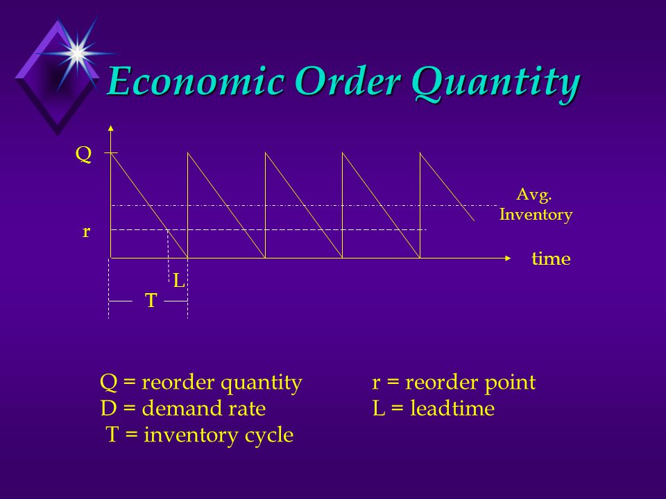 Economic Order Quantity Q = reorder quantity r = reorder point D = demand rate L = leadtime T = inventory cycle Q r time L T Avg.