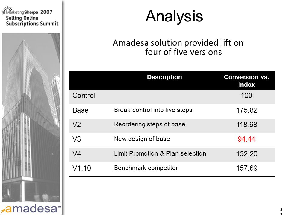 More data on this topic available from:: 3939 Analysis Amadesa solution provided lift on four of five versions DescriptionConversion vs.