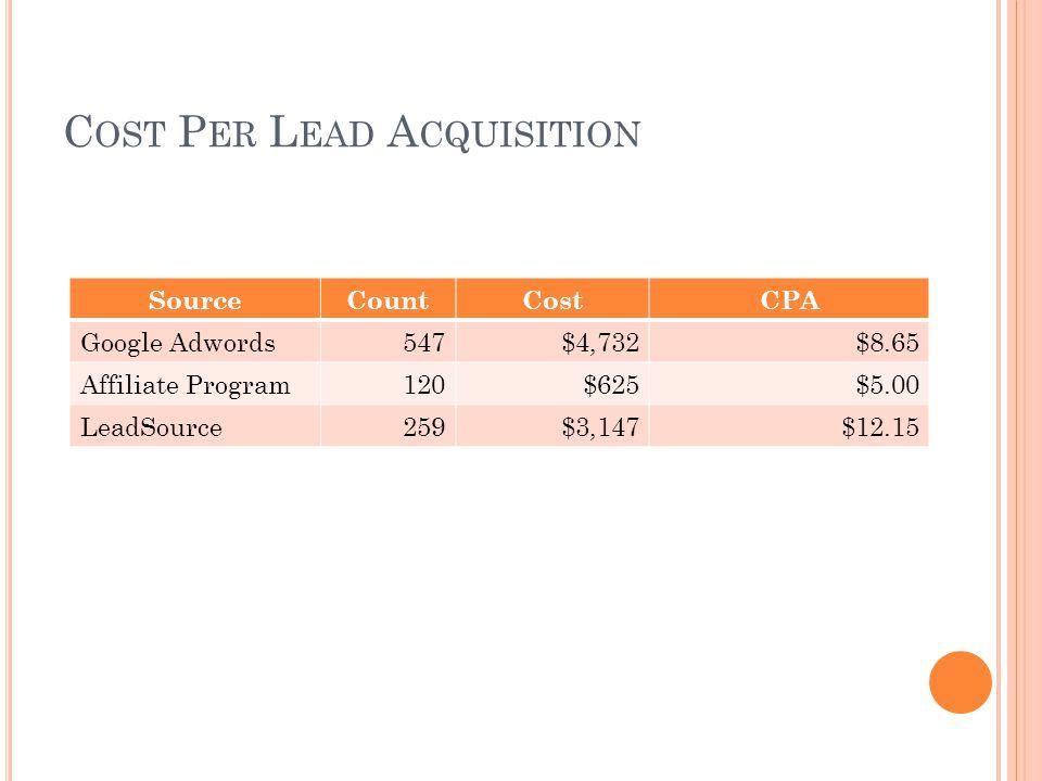 C OST P ER L EAD A CQUISITION SourceCountCostCPA Google Adwords547$4,732$8.65 Affiliate Program120$625$5.00 LeadSource259$3,147$12.15