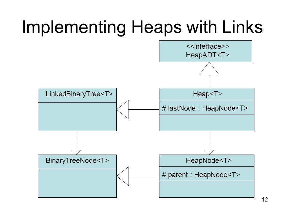 12 Implementing Heaps with Links HeapNode BinaryTreeNode Heap LinkedBinaryTree # parent : HeapNode > HeapADT # lastNode : HeapNode