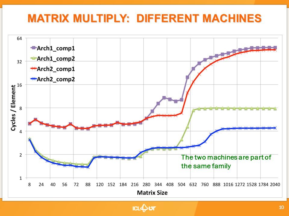 MATRIX MULTIPLY: DIFFERENT MACHINES The two machines are part of the same family 10