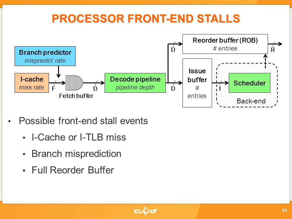 PROCESSOR FRONT-END STALLS Possible front-end stall events I-Cache or I-TLB miss Branch misprediction Full Reorder Buffer Branch predictor mispredict rate I-cache miss rate Fetch buffer FD Decode pipeline pipeline depth Issue buffer # entries D Reorder buffer (ROB) # entries DR I Scheduler Back-end 14