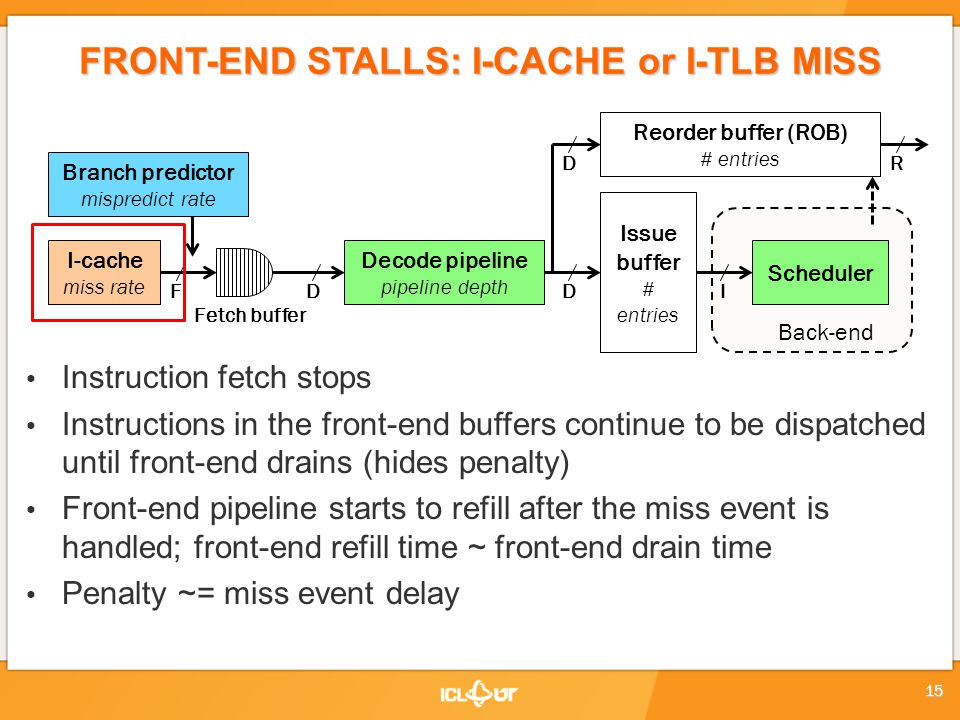 FRONT-END STALLS: I-CACHE or I-TLB MISS Instruction fetch stops Instructions in the front-end buffers continue to be dispatched until front-end drains