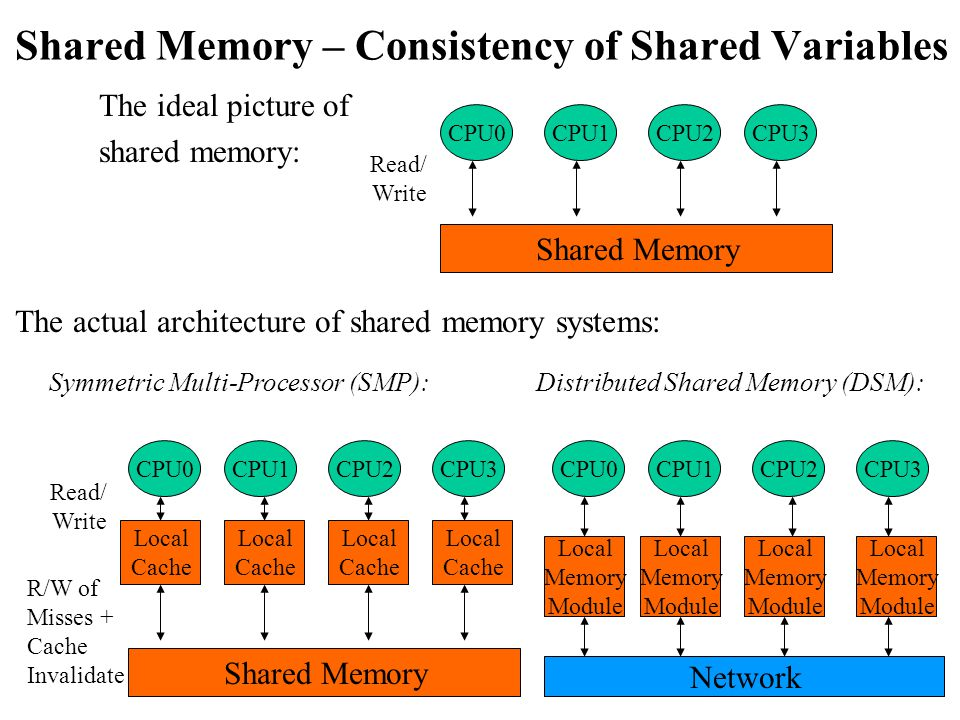 Shared Memory – Consistency of Shared Variables The ideal picture of shared memory: CPU0CPU1CPU2CPU3 Shared Memory Read/ Write The actual architecture of shared memory systems: R/W of Misses + Cache Invalidate CPU0CPU1CPU2CPU3 Shared Memory Read/ Write Local Cache Local Cache Local Cache Local Cache Symmetric Multi-Processor (SMP): CPU0CPU1CPU2CPU3 Local Memory Module Local Memory Module Local Memory Module Local Memory Module Network Distributed Shared Memory (DSM):