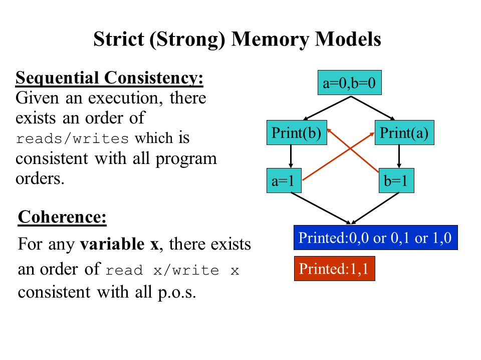 Strict (Strong) Memory Models a=0,b=0 Print(b)Print(a) a=1b=1 Printed:0,0 or 0,1 or 1,0 Printed:1,1 Sequential Consistency: Given an execution, there exists an order of reads/writes which is consistent with all program orders.