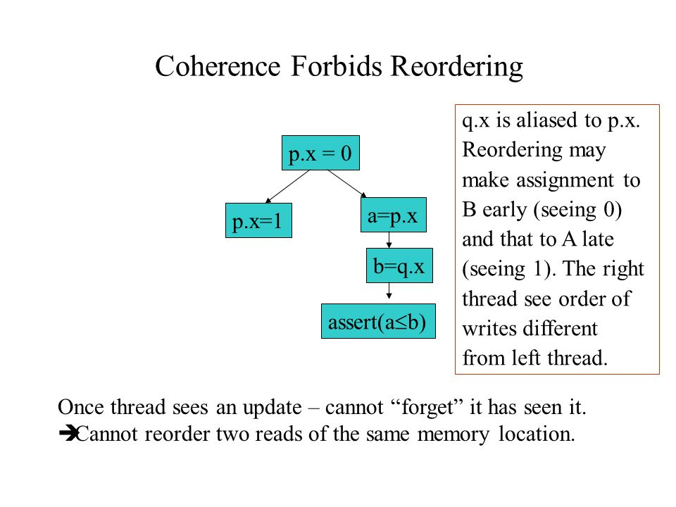 Coherence Forbids Reordering p.x = 0 p.x=1 a=p.x b=q.x assert(a  b) Once thread sees an update – cannot forget it has seen it.