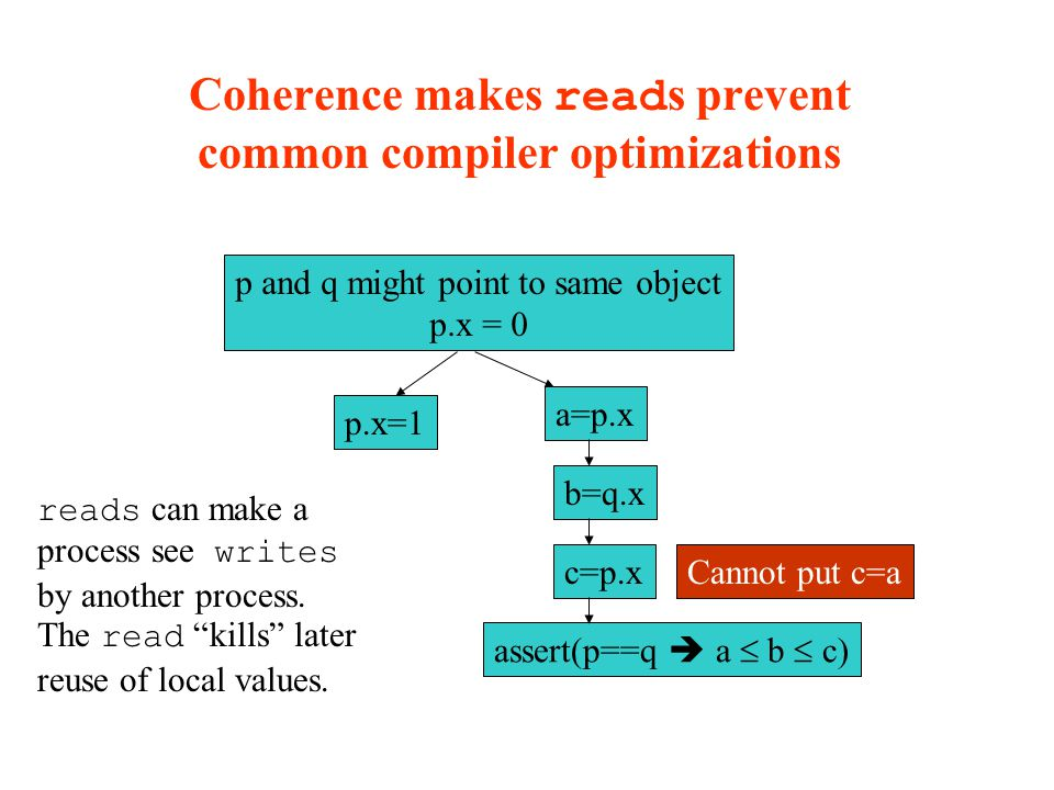 Coherence makes read s prevent common compiler optimizations p and q might point to same object p.x = 0 p.x=1 a=p.x b=q.x assert(p==q  a  b  c) Cannot put c=ac=p.x reads can make a process see writes by another process.