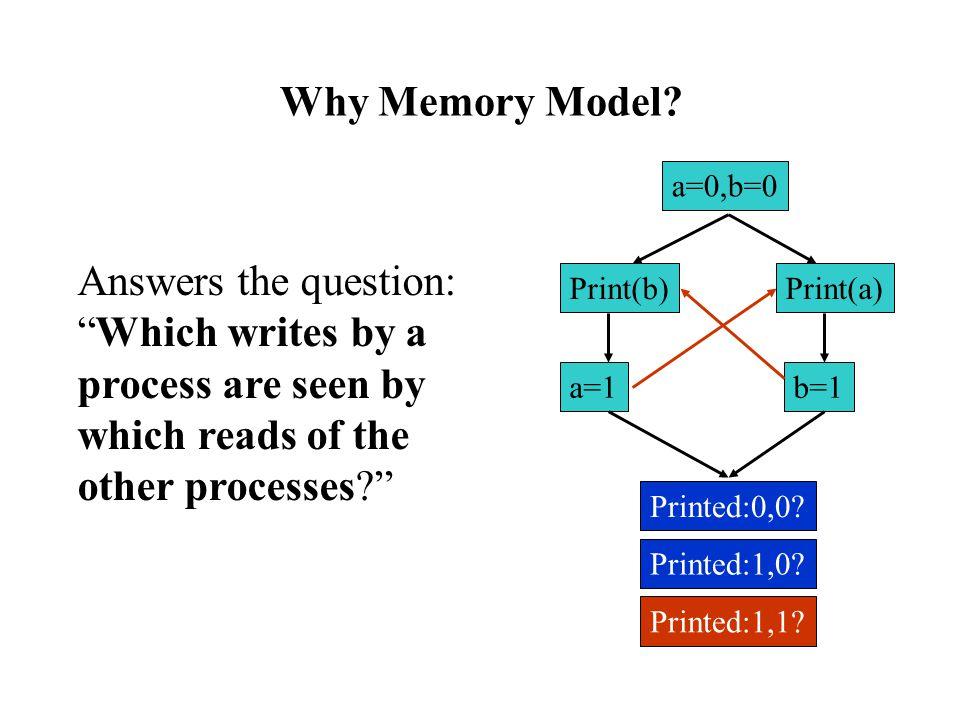 Why Memory Model. a=0,b=0 Print(b)Print(a) a=1b=1 Printed:0,0.
