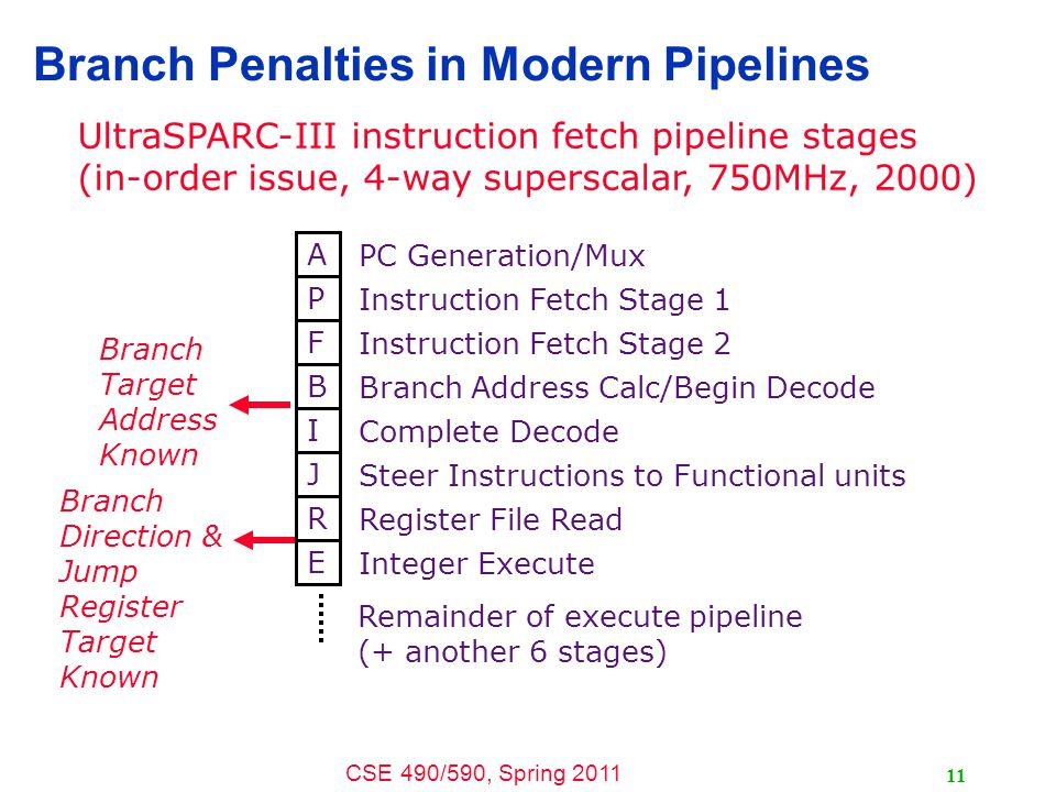 CSE 490/590, Spring 2011 11 Branch Penalties in Modern Pipelines A PC Generation/Mux P Instruction Fetch Stage 1 F Instruction Fetch Stage 2 B Branch Address Calc/Begin Decode I Complete Decode J Steer Instructions to Functional units R Register File Read E Integer Execute Remainder of execute pipeline (+ another 6 stages) UltraSPARC-III instruction fetch pipeline stages (in-order issue, 4-way superscalar, 750MHz, 2000) Branch Target Address Known Branch Direction & Jump Register Target Known