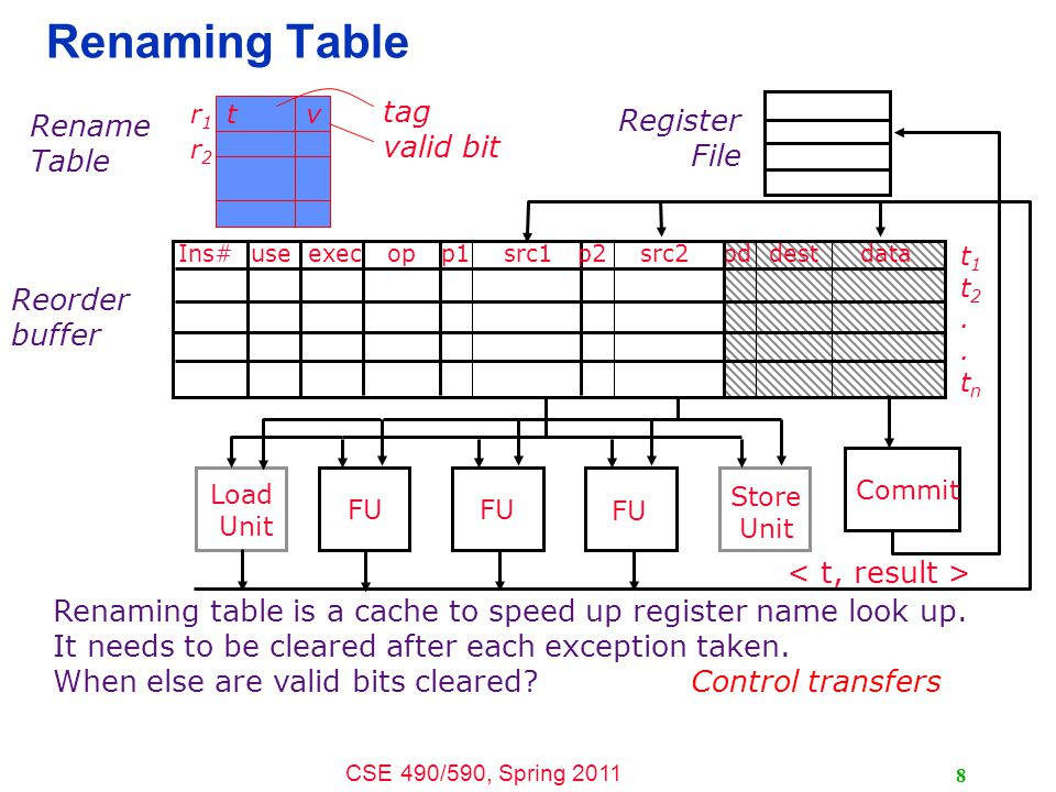 CSE 490/590, Spring 2011 9 I-cache Fetch Buffer Issue Buffer Func.