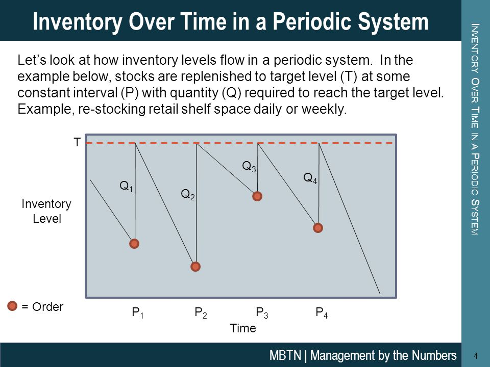 I NVENTORY O VER T IME IN A P ERIODIC S YSTEM 4 Inventory Over Time in a Periodic System MBTN | Management by the Numbers Let's look at how inventory levels flow in a periodic system.