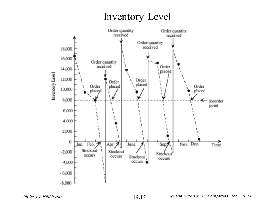 McGraw-Hill/Irwin © The McGraw-Hill Companies, Inc., 2008 19.17 Inventory Level