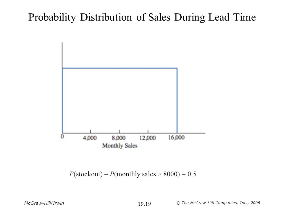McGraw-Hill/Irwin © The McGraw-Hill Companies, Inc., 2008 19.19 Probability Distribution of Sales During Lead Time P(stockout) = P(monthly sales > 8000) = 0.5