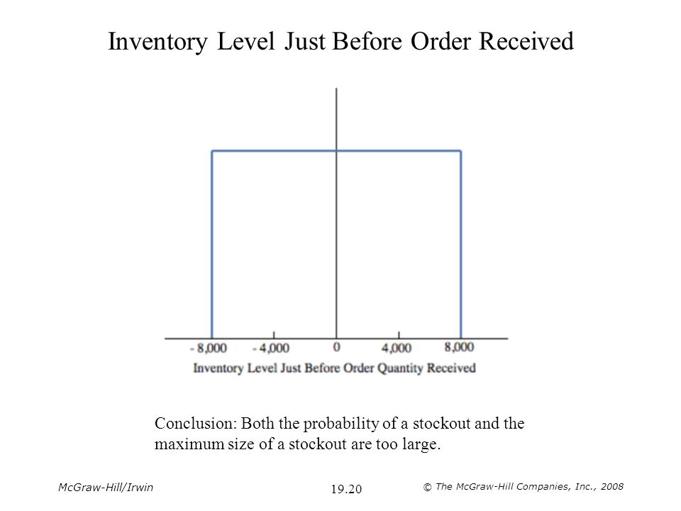 McGraw-Hill/Irwin © The McGraw-Hill Companies, Inc., 2008 19.21 Reorder Point Reset to 12,000 When reordering, a cushion of extra inventory (safety stock) needs to be provided in addition to the amount needed to cover the average sales during the lead time.