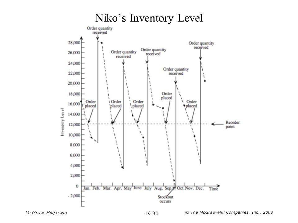 McGraw-Hill/Irwin © The McGraw-Hill Companies, Inc., 2008 19.31 Niko's Inventory Level with Q = 25,675 Recommended inventory policy: Whenever the number of disposable panoramic cameras in inventory drops to 12,000, order a production run of 25,675 cameras.