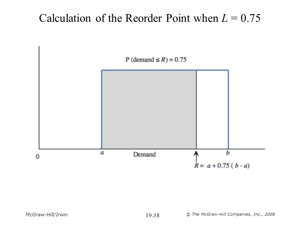 McGraw-Hill/Irwin © The McGraw-Hill Companies, Inc., 2008 19.38 Calculation of the Reorder Point when L = 0.75