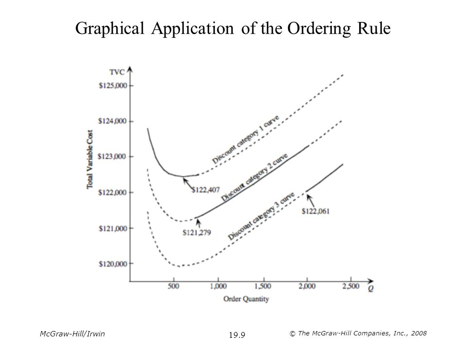 McGraw-Hill/Irwin © The McGraw-Hill Companies, Inc., 2008 19.9 Graphical Application of the Ordering Rule
