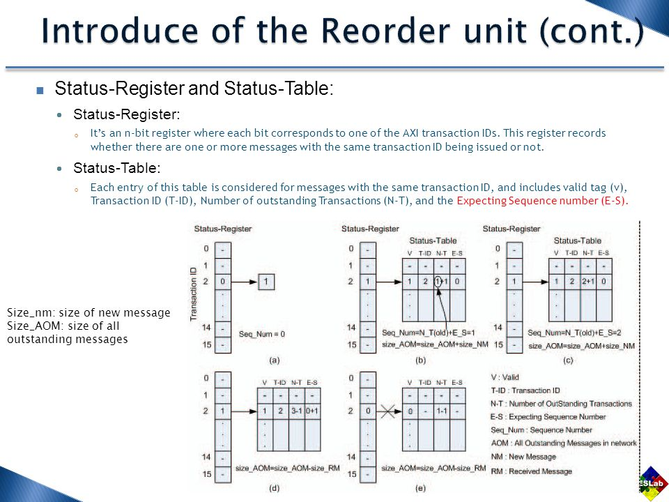 Status-Register and Status-Table:  Status-Register: 。 It's an n-bit register where each bit corresponds to one of the AXI transaction IDs. This regis