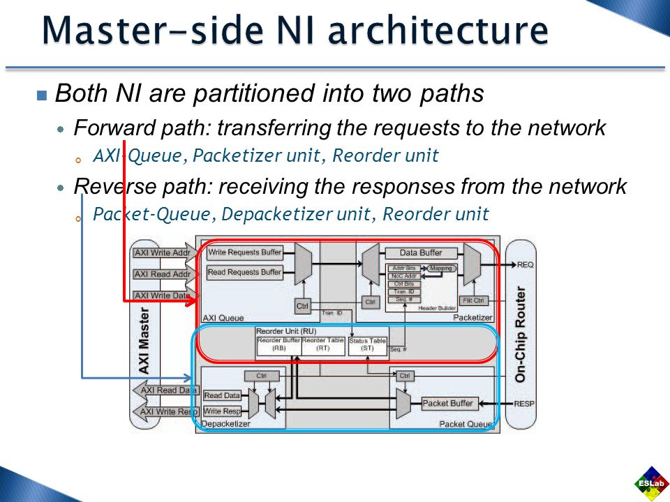 Both NI are partitioned into two paths  Forward path: transferring the requests to the network 。 AXI-Queue, Packetizer unit, Reorder unit  Reverse path: receiving the responses from the network 。 Packet-Queue, Depacketizer unit, Reorder unit