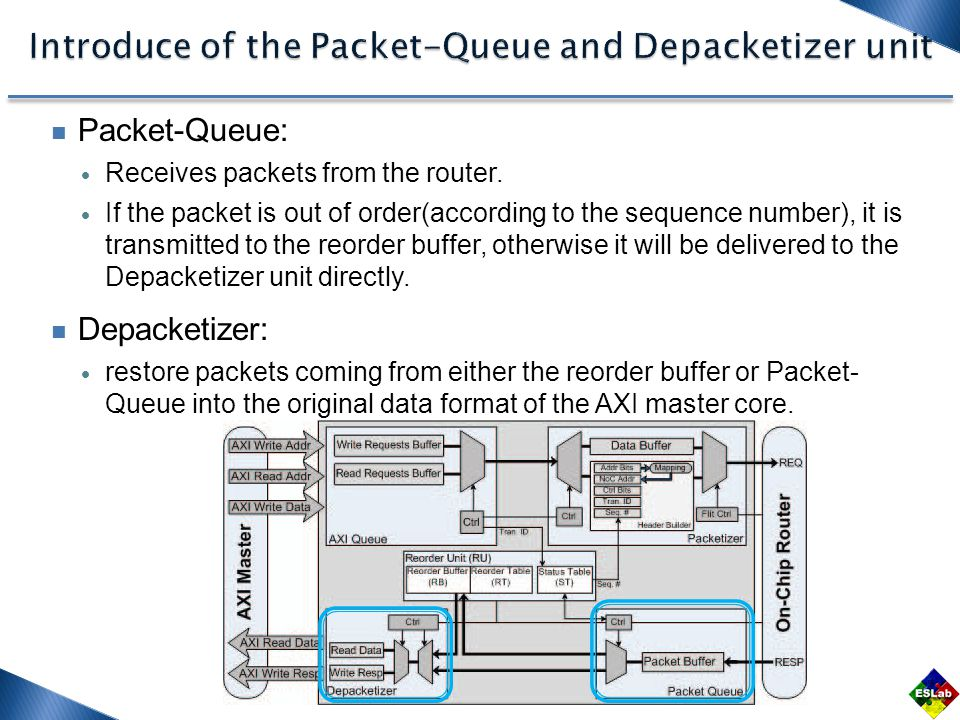 Packet-Queue:  Receives packets from the router.