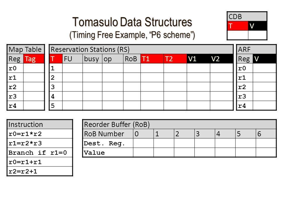 Tomasulo Data Structures (Timing Free Example, P6 scheme ) Map Table RegTag r0 r1 r2 r3 r4 Reservation Stations (RS) TFUbusyopRoBT1T2V1V2 1 2 3 4 5 CDB TV ARF RegV r0 r1 r2 r3 r4 Instruction r0=r1*r2 r1=r2*r3 Branch if r1=0 r0=r1+r1 r2=r2+1 Reorder Buffer (RoB) RoB Number0123456 Dest.