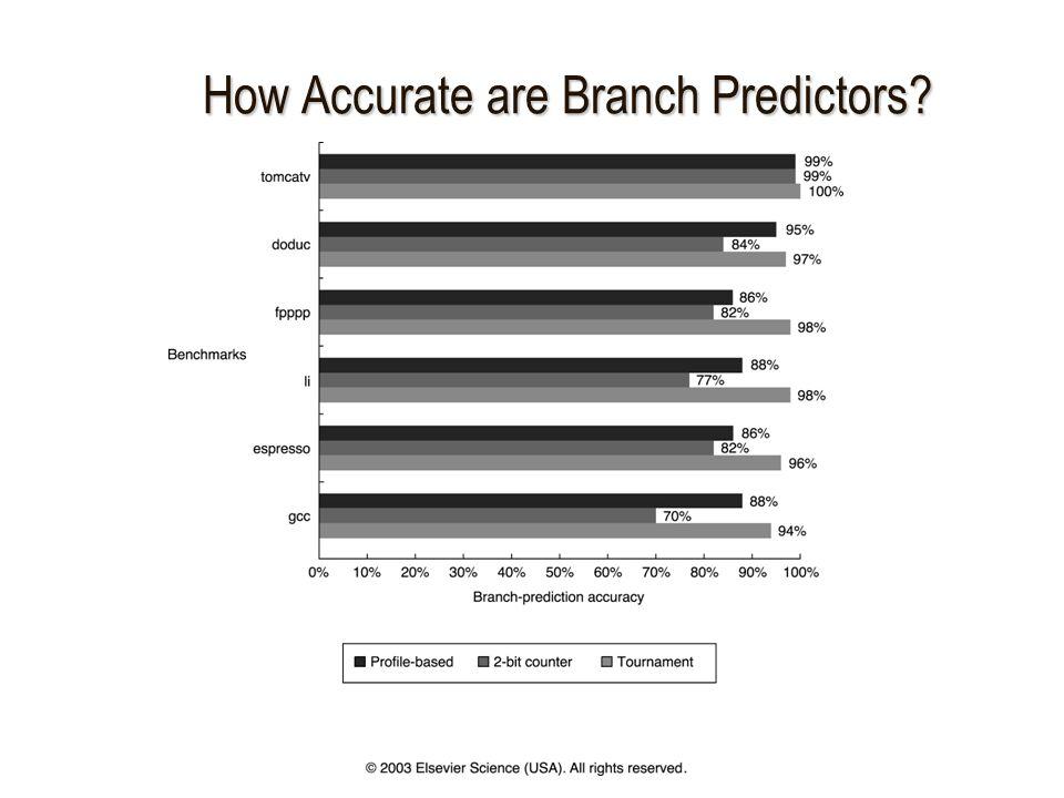 How Accurate are Branch Predictors