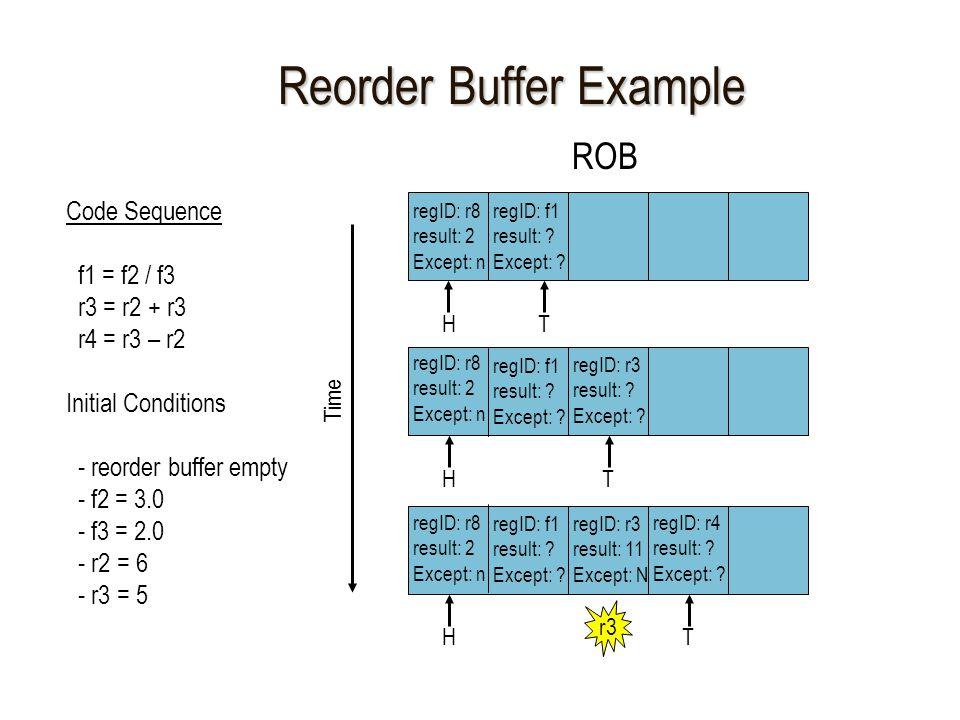 Reorder Buffer Example Code Sequence f1 = f2 / f3 r3 = r2 + r3 r4 = r3 – r2 Initial Conditions - reorder buffer empty - f2 = 3.0 - f3 = 2.0 - r2 = 6 - r3 = 5 ROB Time HT regID: f1 result: .