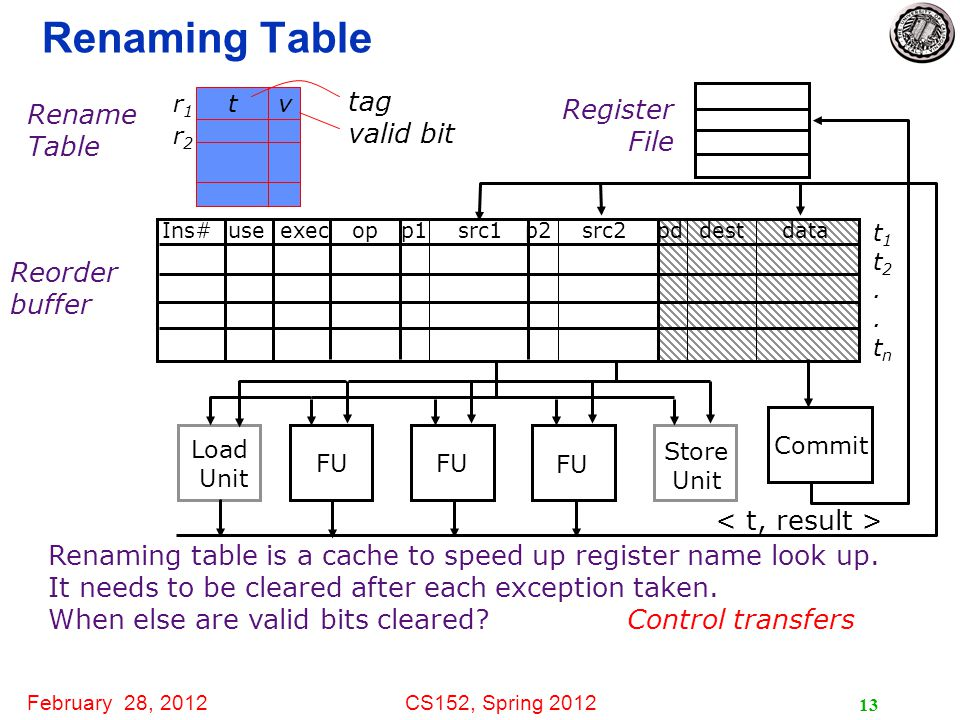 February 28, 2012CS152, Spring 2012 13 Renaming Table Register File Reorder buffer Load Unit FU Store Unit t1t2..tnt1t2..tn Ins# use exec op p1 src1 p2 src2 pd dest data Commit Rename Table Renaming table is a cache to speed up register name look up.