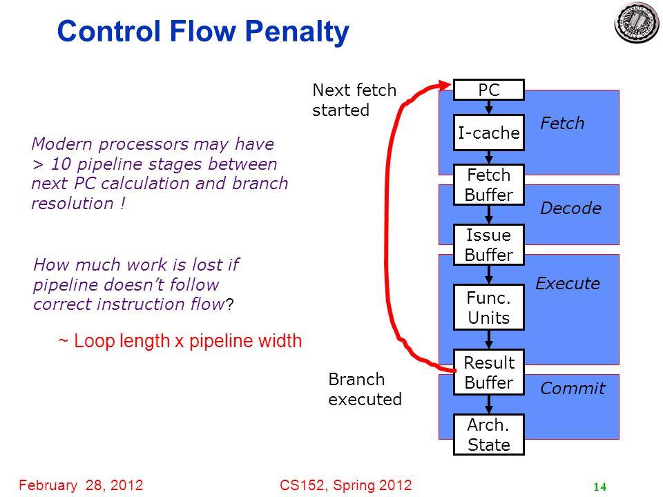 February 28, 2012CS152, Spring 2012 14 I-cache Fetch Buffer Issue Buffer Func.