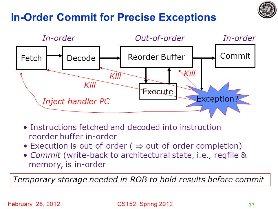 February 28, 2012CS152, Spring 2012 17 In-Order Commit for Precise Exceptions Instructions fetched and decoded into instruction reorder buffer in-order Execution is out-of-order (  out-of-order completion) Commit (write-back to architectural state, i.e., regfile & memory, is in-order Temporary storage needed in ROB to hold results before commit FetchDecode Execute Commit Reorder Buffer In-order Out-of-order Kill Exception.