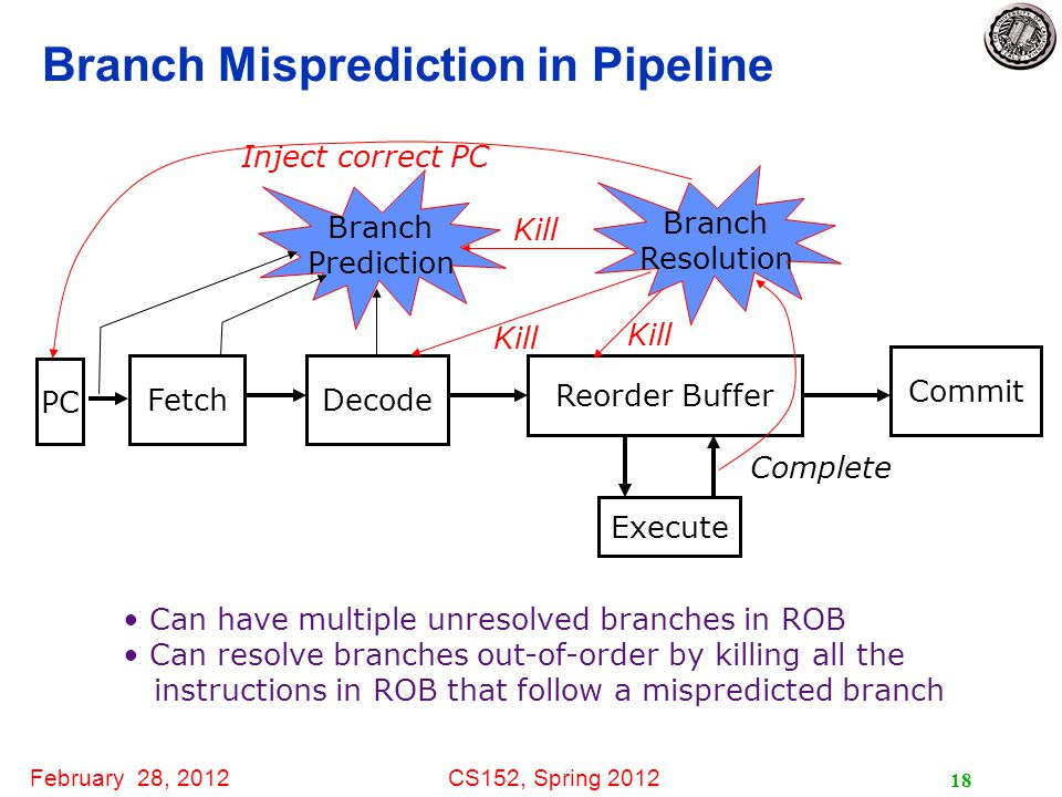 February 28, 2012CS152, Spring 2012 18 Branch Misprediction in Pipeline FetchDecode Execute Commit Reorder Buffer Kill Branch Resolution Inject correct PC Can have multiple unresolved branches in ROB Can resolve branches out-of-order by killing all the instructions in ROB that follow a mispredicted branch Branch Prediction PC Complete