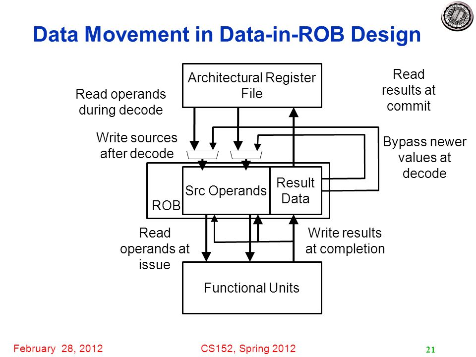 February 28, 2012CS152, Spring 2012 ROB Data Movement in Data-in-ROB Design 21 Architectural Register File Read operands during decode Src Operands Write sources after decode Read operands at issue Functional Units Write results at completion Read results at commit Bypass newer values at decode Result Data