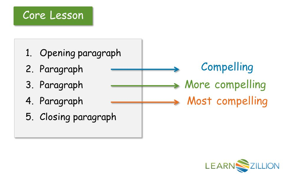 Core Lesson 3 Reorder paragraphs to end with the most compelling reason.