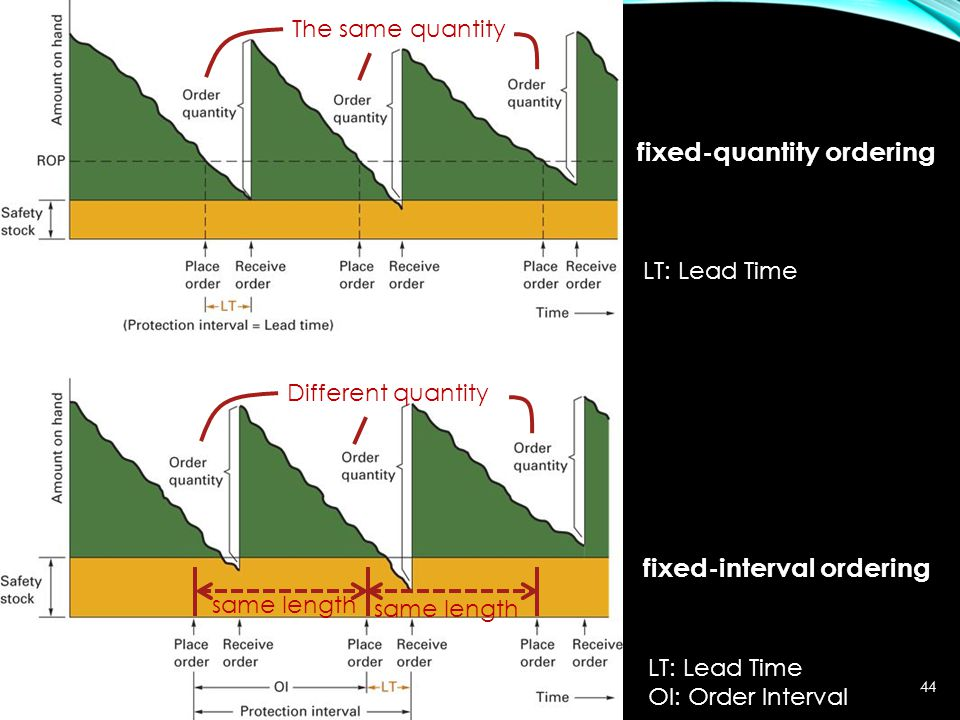 MIS 373: Basic Operations Management44 fixed-quantity ordering fixed-interval ordering LT: Lead Time OI: Order Interval The same quantity same length