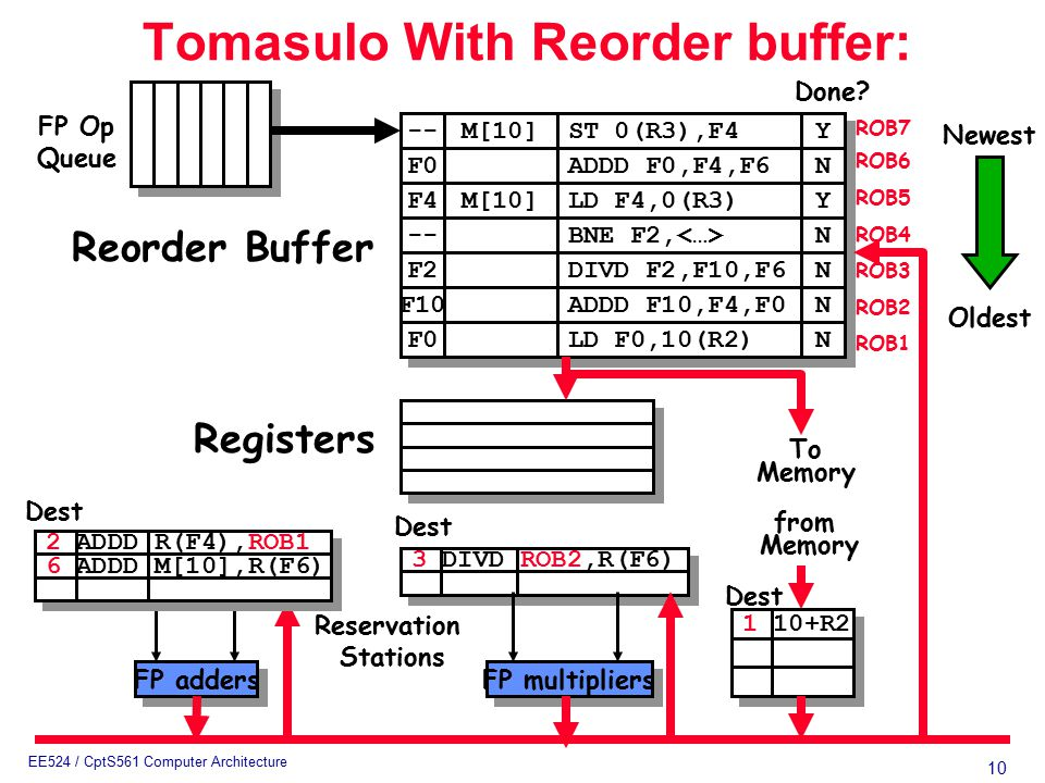 10 EE524 / CptS561 Computer Architecture 3 DIVD ROB2,R(F6) Tomasulo With Reorder buffer: To Memory FP adders FP multipliers Reservation Stations FP Op Queue ROB7 ROB6 ROB5 ROB4 ROB3 ROB2 ROB1 -- F0 M[10] ST 0(R3),F4 ADDD F0,F4,F6 Y Y N N F4 M[10] LD F4,0(R3) Y Y -- BNE F2, N N F2 F10 F0 DIVD F2,F10,F6 ADDD F10,F4,F0 LD F0,10(R2) N N N N N N Done.