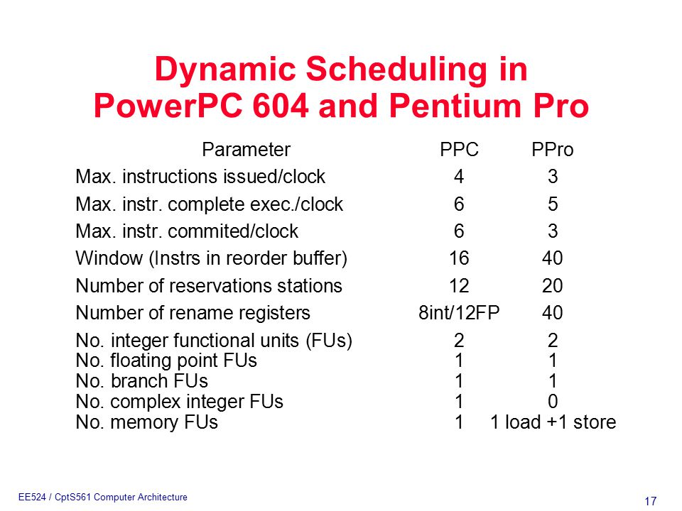 17 EE524 / CptS561 Computer Architecture Dynamic Scheduling in PowerPC 604 and Pentium Pro ParameterPPCPPro Max.