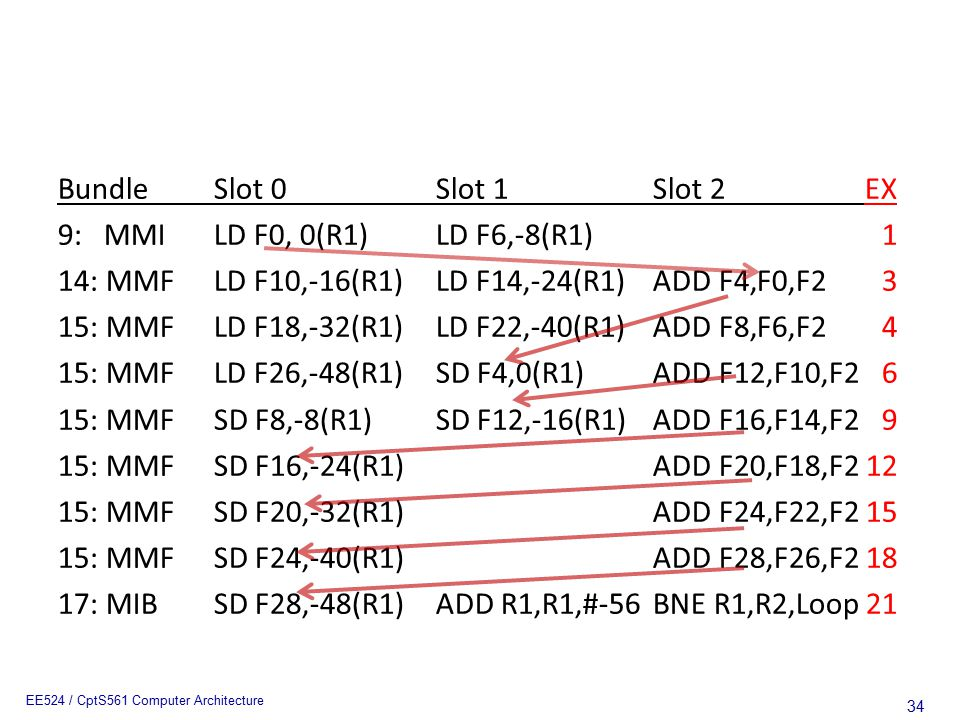 34 EE524 / CptS561 Computer Architecture BundleSlot 0Slot 1Slot 2EX 9: MMILD F0, 0(R1)LD F6,-8(R1)1 14: MMFLD F10,-16(R1)LD F14,-24(R1)ADD F4,F0,F23 1